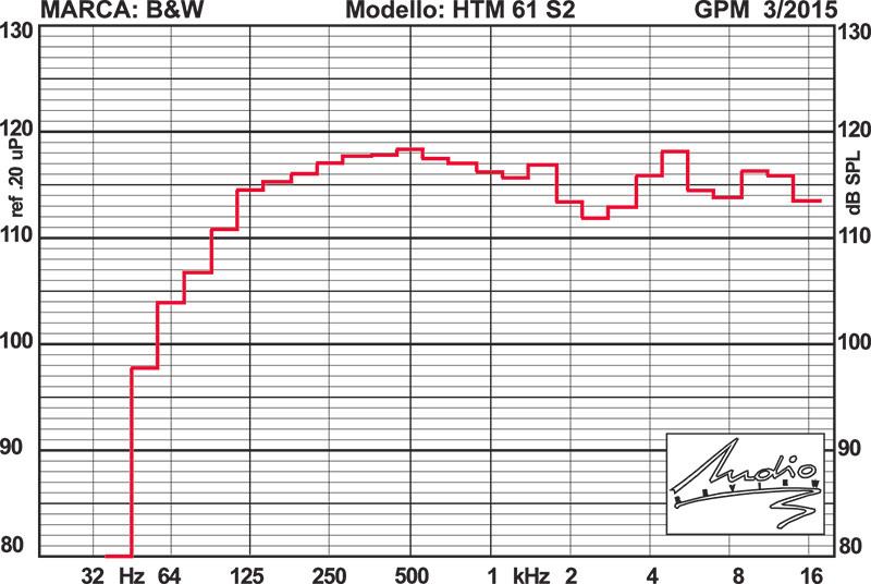 MOL livello massimo di uscita: (per distorsione di intermodulazione totale non superiore al 5%)