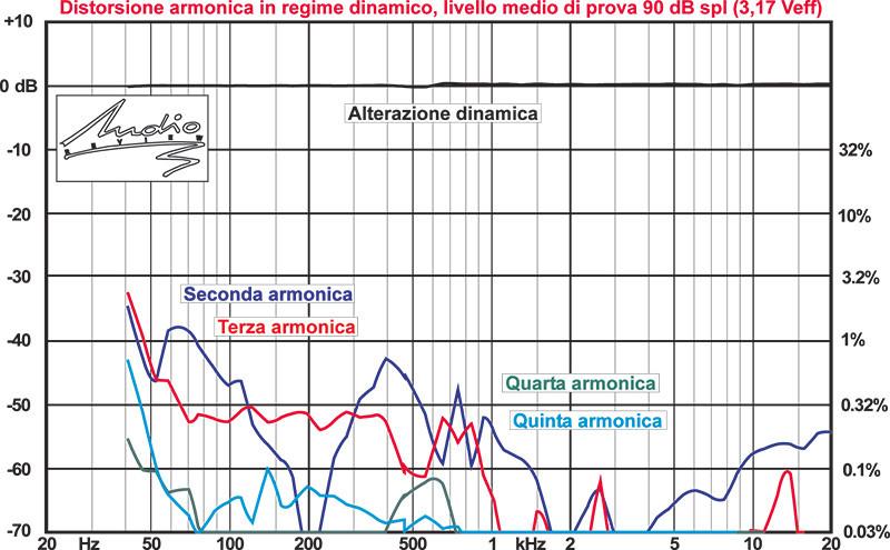 Distorsione di 2a, 3a, 4a, 5a armonica ed alterazione dinamica a 100 dB spl