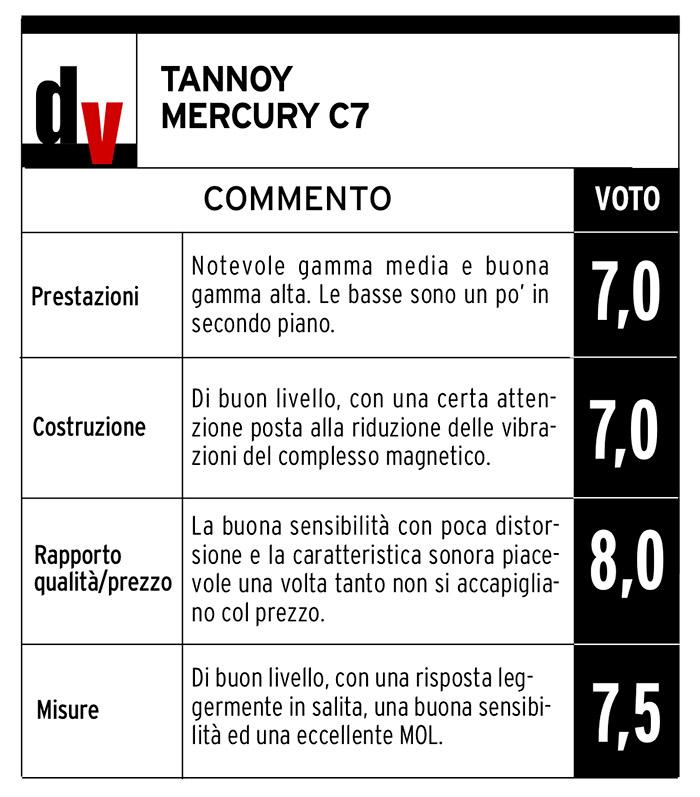 pagella-tannoy