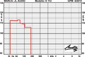 MOL - livello massimo di uscita: (per distorsione di intermodulazione totale non superiore al 5%)