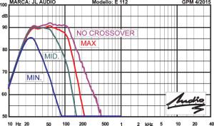 Risposta in frequenza con 2,83 V/1 m