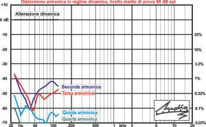 Distorsione di 2a, 3a, 4a, 5a armonica ed alterazione dinamica a 90 dB spl