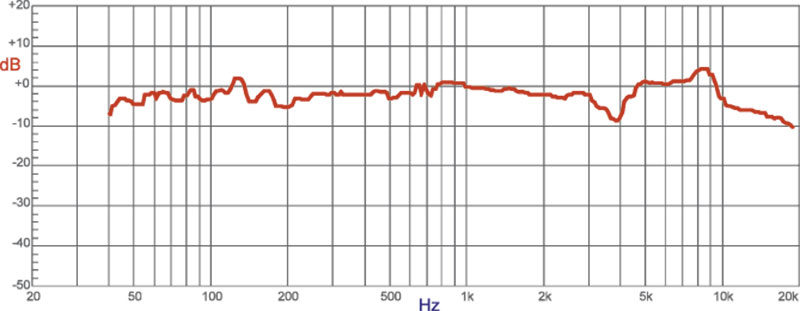 Le Misure effettuate su orecchio artificiale Brüel   Kjær Type 4153 745a2a8779ca