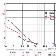Leggere le misure: gli amplificatori