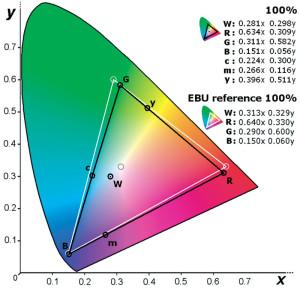 """Gamut. Questo grafico indica ove si collocano le coordinate cromatiche dei colori primari e intermedi (rosso, verde, blu, giallo, magenta e ciano) ed il punto del bianco, sulla tavola CIE1939 nelle quali sono indicate le coordinate di riferimento del sistema PAL. Se il triangolo del gamut è più esteso di quello di riferimento, vuol dire che il dispositivo riprodurre """"più"""" colori del dovuto, ma che non è conforme agli standard."""