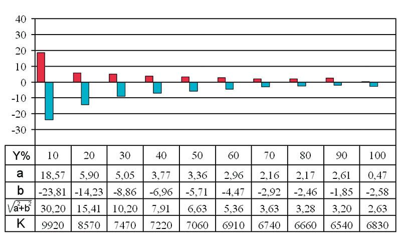 Equilibrio cromatico cattivo. Grafico dell'equilibrio cromatico in funzione del livello. Al dispositivo in prova viene inviato il segnale bianco al livelli crescenti. Se ci sono deviazioni queste saranno evidenziate dalle barre colorate. Il grafico di sinistra è di un apparecchio ottimo, con scarti minimi a tutti i livelli. Quello di destra mostra come l'apparecchio abbia uno scarto cromatico che cresce al descrere del livello: questa situazione è più difficile da correggere rispetto al caso di uno scarto non piccolo ma almeno indipendente dal livello.