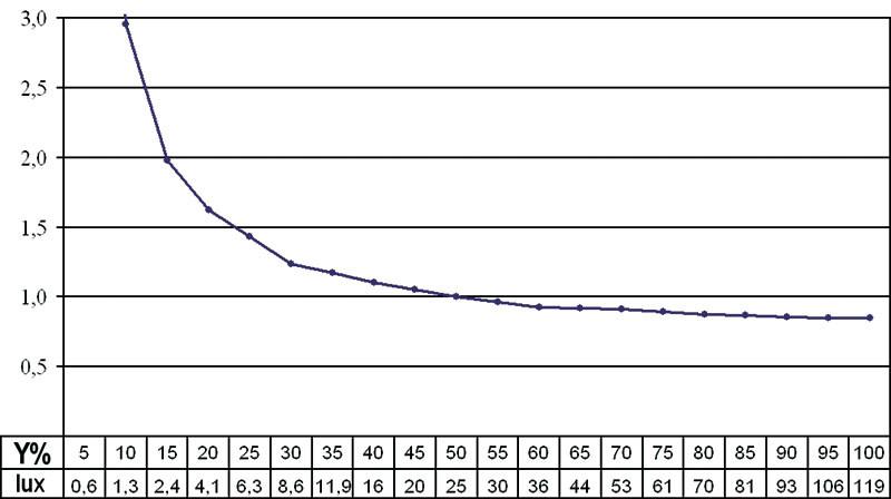 """Linearità cattiva. Grafico della linearità. Esprime il legame tra ingresso ed uscita, che come sappiamo è un legame esponenziale (gamma), che nel sistema PAL è pari a 2,5. In realtà si possono accettare valori leggermente diversi, come 2,2, perché l'ambiente di visione di un proiettore è diverso da quello in cui si guarda un televisore. Il grafico è normalizzato al 50%: il che significa che tutte le curve rilevate passano per il punto X = 50% Y =1. Se il gamma è pari al riferimento, il grafico sarà una retta orizzontale (come nel grafico di sinistra). Se il gamma è diverso avremo una curva e se varia in col livello avremo pendenze diverse. Di volta in volta nel commento viene indicato il gamma rilevato. Stiamo lavorando ad una versione più """"leggibile"""", in cui viene direttamente indicato il gamma."""