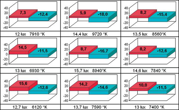 Uniformità cattiva. Grafico dell'uniformità. L'uniformità della distribuzione dell'intensità luminosa può essere desunta dall'indicazione numerica (in lux per i proiettori, in nit per i display) del livello rilevato in 9 punti dello schermo. Negli stessi punti viene rilevata anche la colorimetria: l'indicazione del rilevamento viene fornita nelle coordinate convenzionali Lab, accompagnata anche dalla temperatura del colore. Tanto più il proiettore è corretto tanto più piccole saranno le barre colorate che indicano lo scarto cromatico. Nel grafico di sinistra vediamo un proiettore che ha uno scarto cromatico modestissimo ed abbastanza uniforme sullo schermo. A destra invece un proiettore  con una certa deviazione verso il blu. Entrambi gli apparecchi mostrano una buona uniformità del flusso. Il segnale applicato in ingresso è il bianco, al 40% di intensità.