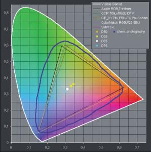 Figura 2 – Alcuni tipi di gamut a confronto sul piano CIE1931.