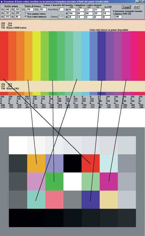 """Figura 4 – I due pattern generati dal programma di creazione dei """"colori assoluti"""", con la corrispondenza tra i 6 settori a massima saturazione. Gli altri settori colorati corrispondono alle corrispondenti posizioni sul triangolo al 50% di saturazione, mentre i settori in B/N verranno impiegati in futuro per rilevamenti di linearità dinamica."""