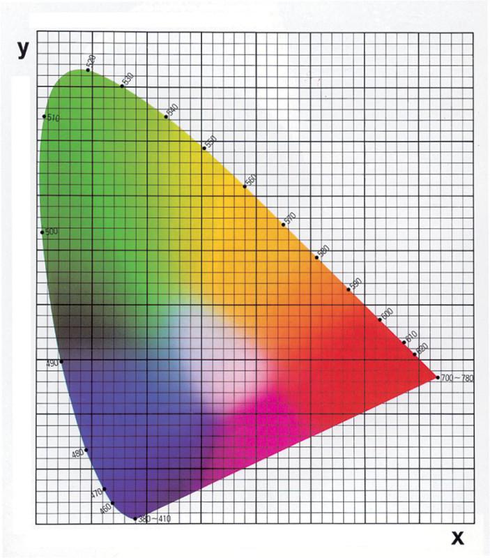 """Figura 1 – Il """"celeberrimo"""" piano di cromaticità CIE1931. Tutti i colori discernibili dal sistema percettivo umano giacciono su di esso (ma attenzione: su una stampa se ne possono rappresentare realisticamente solo una parte), con quelli """"puri"""" (descrivibili tecnicamente con uno spettro costituito da una singola riga) che corrono sul perimetro. Il tratto rettilineo inferiore è sovente definito """"delle porpore sature""""."""