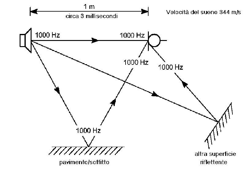 """Figura 1. Se il set di strumenti disponibili per effettuare misure acustiche su sistemi di altoparlanti impone l'uso di segnali stazionari, è assolutamente necessario operare in condizioni anecoiche (assenza di suoni riflessi), altrimenti, come nell'esempio riportato, le immagini riflesse cambiano nettamente l'intensità percepita (generando un andamento ondulatorio dall'aspetto di un """"pettine"""")."""