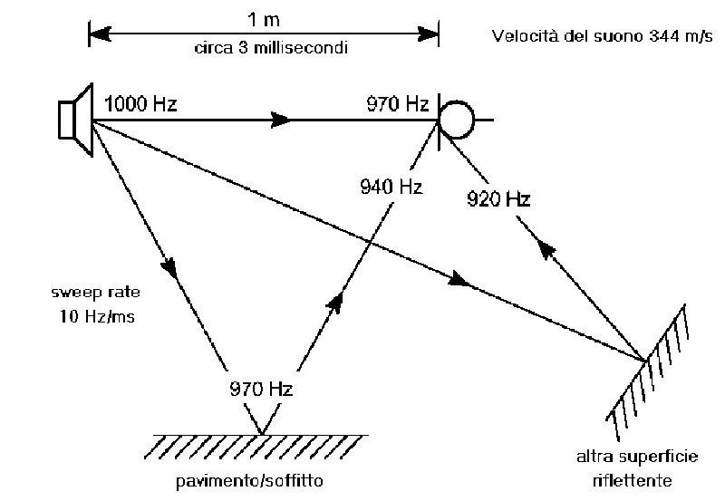 """Figura 2. Se invece il segnale è variabile nel tempo è possibile """"sintonizzare"""" entro limiti definiti il sistema di acquisizione con il solo segnale diretto. Questo principio è alla base del funzionamento di sistemi quali il celebre Techron TEF (il primo ad implementare la Time Delay Spectrometry ideata da Dick Hayser alla fine degli anni '60) e del Brüel & Kjær 2012. Purtroppo anche in questi casi la durata minima richiesta per il segnale non è compatibile con i limiti termici dei sistemi di altoparlanti, ed anche laddove lo fosse le bobine si scalderebbero eccessivamente, alterando i parametri di base."""