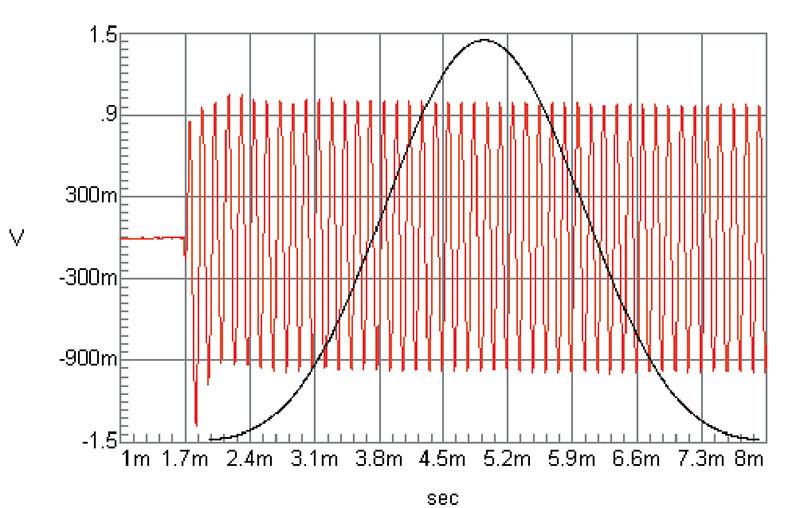 """Figura 3. Utilizzando dei treni d'onde (burst) si hanno due svantaggi: il tempo di misura sale notevolmente (ma ciò è d'altro canto inevitabile se si desidera impedire il raggiungimento di alte temperature alle alte potenze di prova) ed il possibile effetto di offset iniziale, che può produrre un eccesso di escursione. Per evitare tutto questo basta analizzare burst costituiti da un numero minimo di cicli. La necessaria pesatura trigonometrica (qui, in nero, è riportata la forma di quella di Blackman) della finestra di segnale acquisita elimina poi pressoché del tutto gli effetti di """"leakage"""" conseguenti."""