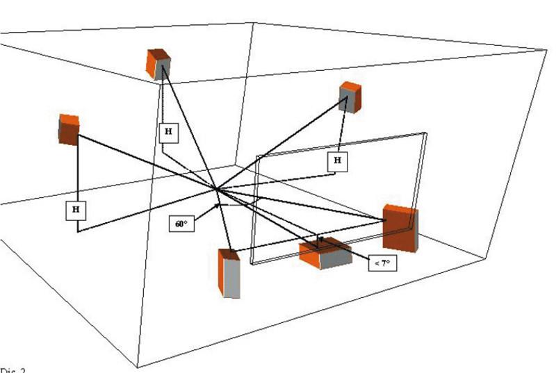 Disegno 2 - Una disposizione meno canonica dei diffusori acustici può garantire, entro certi limiti e nel rispetto di taluni accorgimenti, una riproduzione di alto livello: - l'angolo verticale tra gli assi dei canali L/R e del canale C è contenuto entro 7°; - l'altezza H è la stessa per tutti i diffusori di surround; - tutti i diffusori hanno l'asse di emissione diretto verso il punto di ascolto.