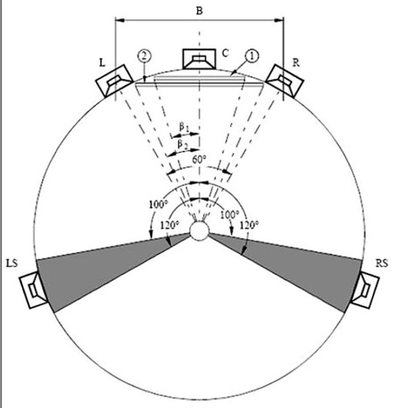 Figura 1 - ITU-R BS775.1, la disposizione dei diffusori acustici del sistema multicanale 3/2 con possibilità di riproduzione video associata all'audio.