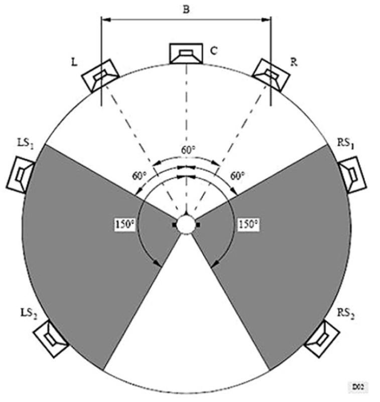 Figura 2 - ITU-R BS775.1, la disposizione dei diffusori acustici del sistema multicanale 3/2 con possibilità di riproduzione video associata all'audio e doppia coppia di diffusori di surround.