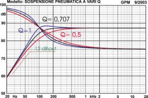 Figura 2 - Il classico andamento passa-alto per i satelliti a sospensione pneumatica con una pendenza di 12 decibel per ottava.