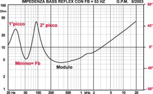 Figura 3 - L'andamento del modulo dell'impedenza di un satellite bass reflex.