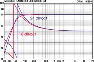 Figura 4 - La risposta di un satellite reflex può variare in un intervallo di pendenze tra i 18 ed i 24 decibel per ottava, con la fase acustica che peggiora notevolmente rispetto alla sospensione pneumatica.