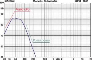 Figura 1 La classica risposta di un subwoofer, dove è possibile notare il comportamento passa-alto e quello passa-basso.