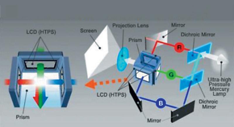 Come funziona il proiettore 3 chip LCD
