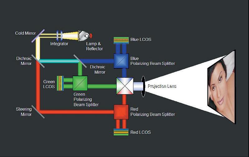 Come funzionano le tecnologie D-ILA & SXRD