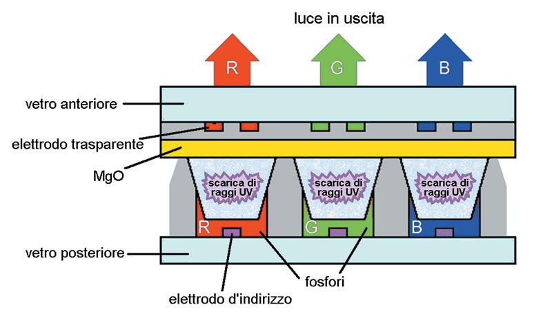 Schema di funzionamento di un televisore al Plasma: un singolo pixel è formato da 3 distinte celle (R, G, B), nelle quali delle scariche elettriche trasformano del gas in plasma, producendo raggi UV (ultravioletti) che eccitano un substrato di fosfori.